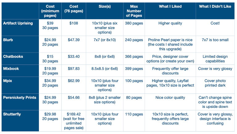 Where should you order your softcover photo book?  Check out this helpful comparison of seven popular companies!